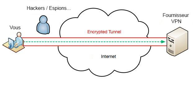 Le schéma de tunnelisation via VPN